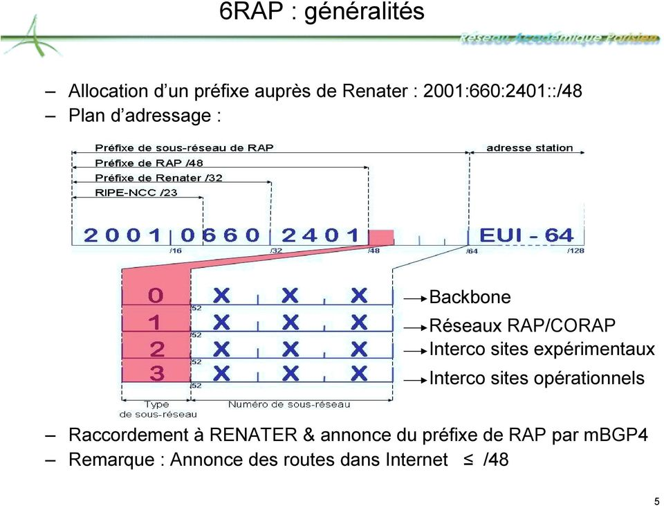sites expérimentaux Interco sites opérationnels Raccordement à RENATER &