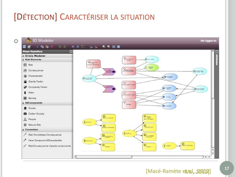 situation collaborative Couche
