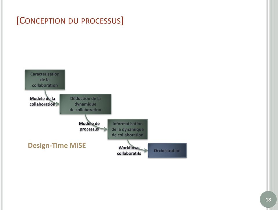 Déduction de la dynamique de collaboration Design-Time MISE Modèle de
