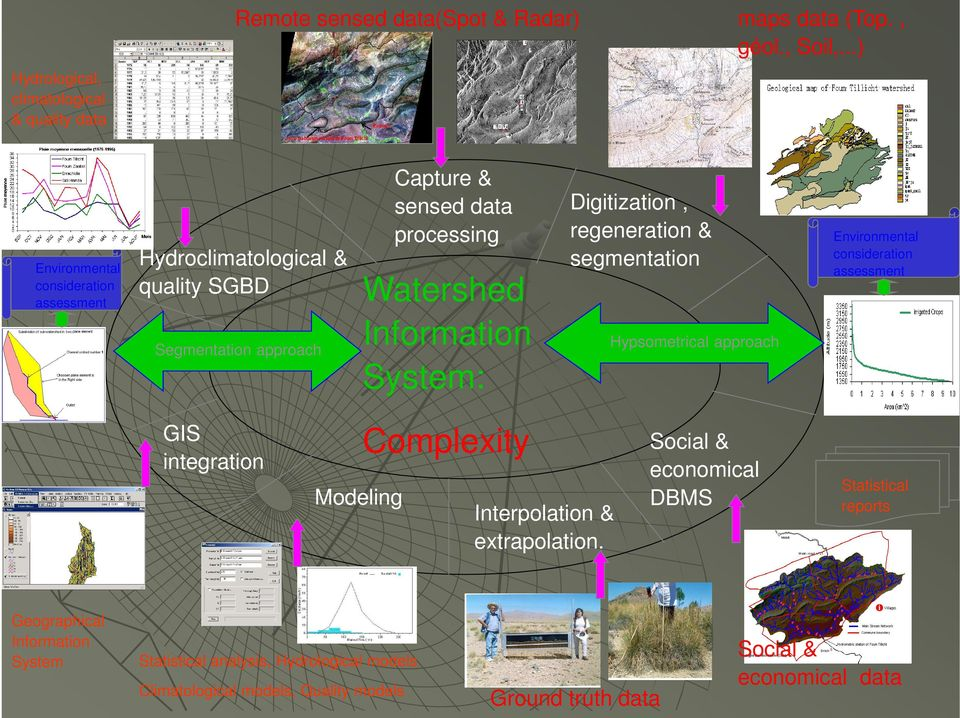 Segmentation approach GIS integration Watershed Information System: Interpolation & extrapolation.