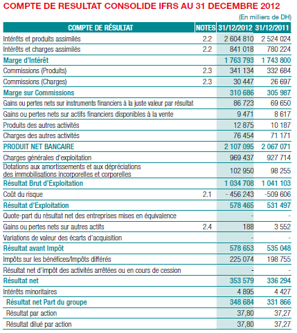 III. Comptes consolidés IFRS au 31