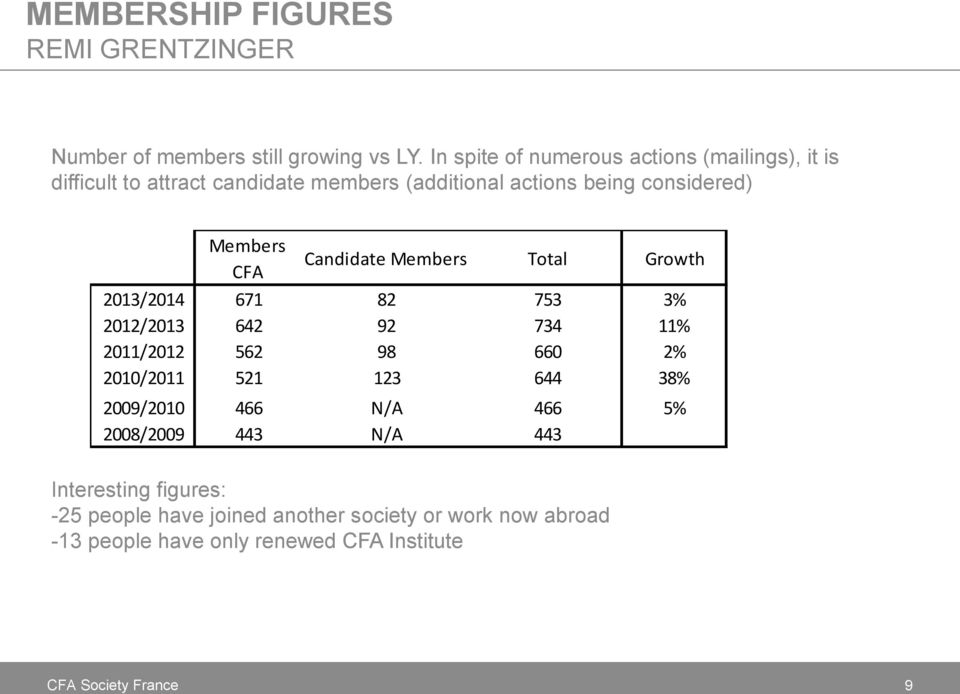 CFA Candidate Members Total Growth 2013/2014 671 82 753 3% 2012/2013 642 92 734 11% 2011/2012 562 98 660 2% 2010/2011 521 123 644