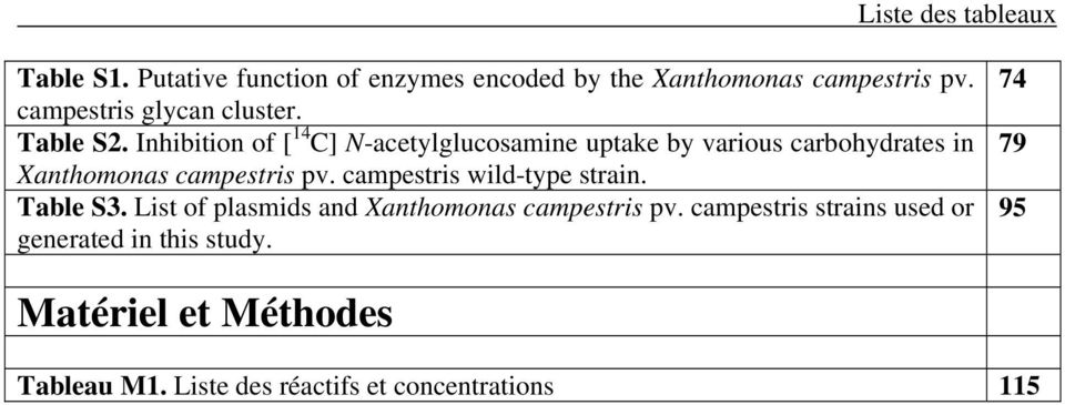Inhibition of [ 14 C] N-acetylglucosamine uptake by various carbohydrates in Xanthomonas campestris pv.