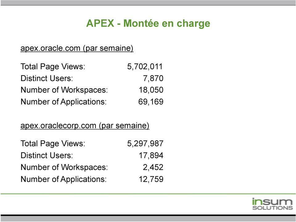 of Workspaces: 18,050 Number of Applications: 69,169 apex.oraclecorp.