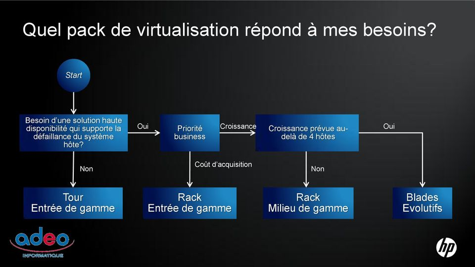 défaillance du système failover between hosts? hôte?
