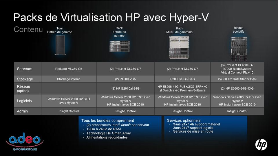 E8206-44G-PoE+/2XG-SFP+ v2 zl Switch avec Premium Software (2) HP E6600-24G-4XG Logiciels Windows Server 2008 R2 STD avec Hyper-V Windows Server 2008 R2 ENT avec Hyper-V HP Insight avec SCE 2010
