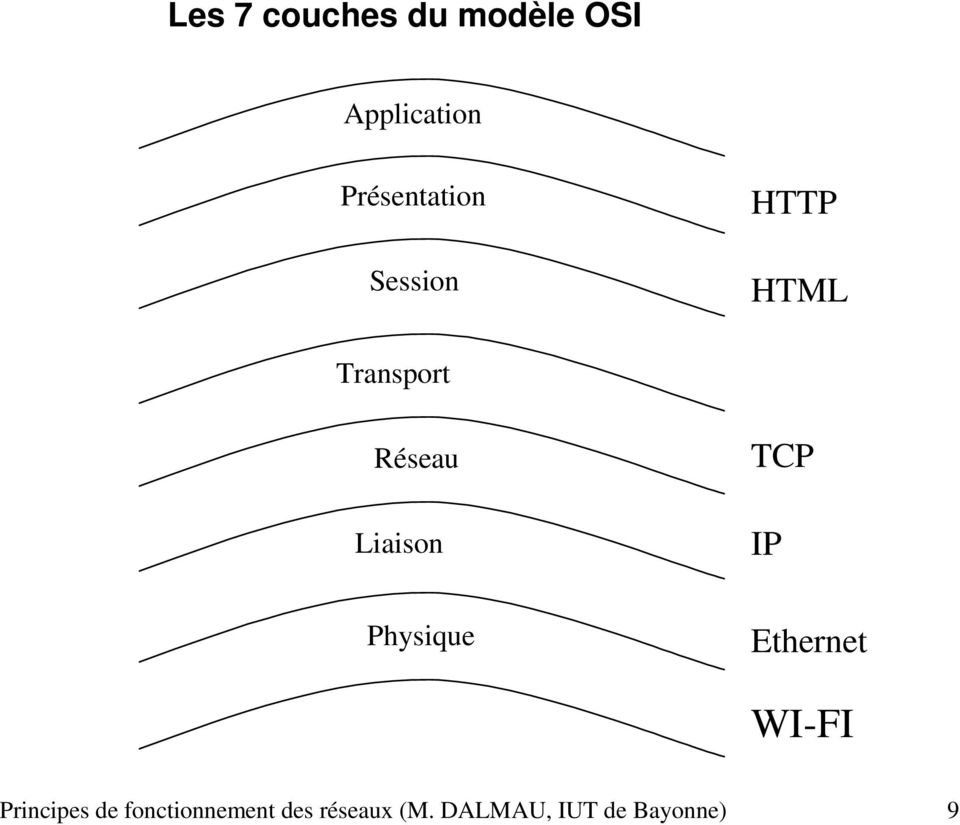 Liaison TCP IP Physique Ethernet WI-FI Principes