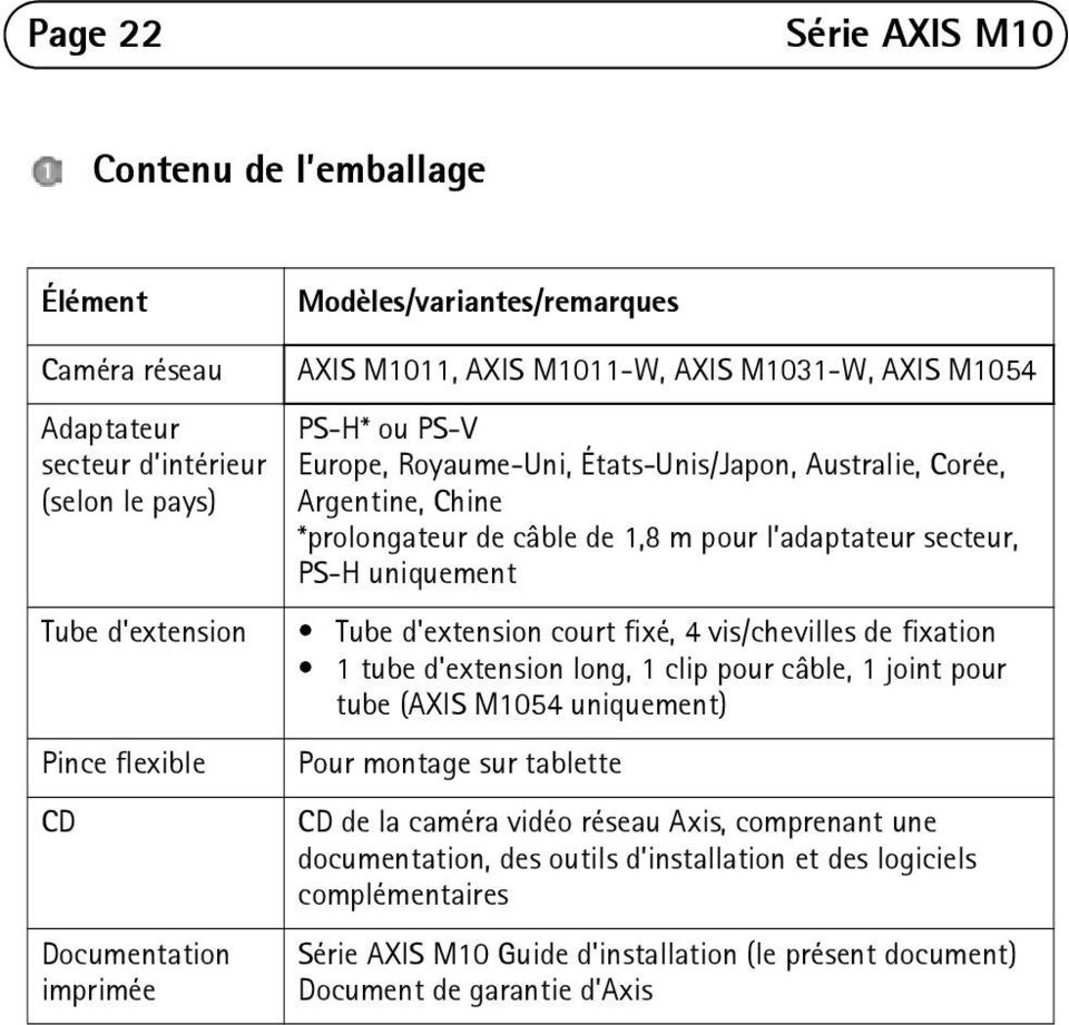 CD Documentation imprimée Tube d'extension court fixé, 4 vis/chevilles de fixation 1 tube d'extension long, 1 clip pour câble, 1 joint pour tube (AXIS M1054 uniquement) Pour montage sur tablette CD