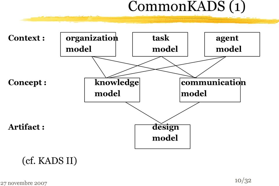 communication model model Artifact : design