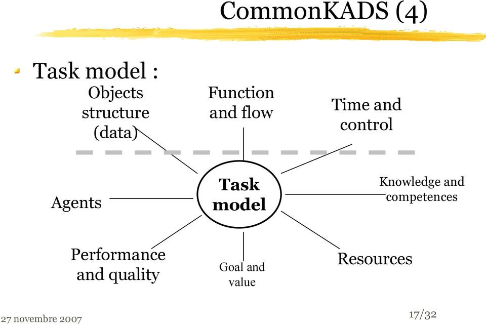 Task model Knowledge and competences Performance