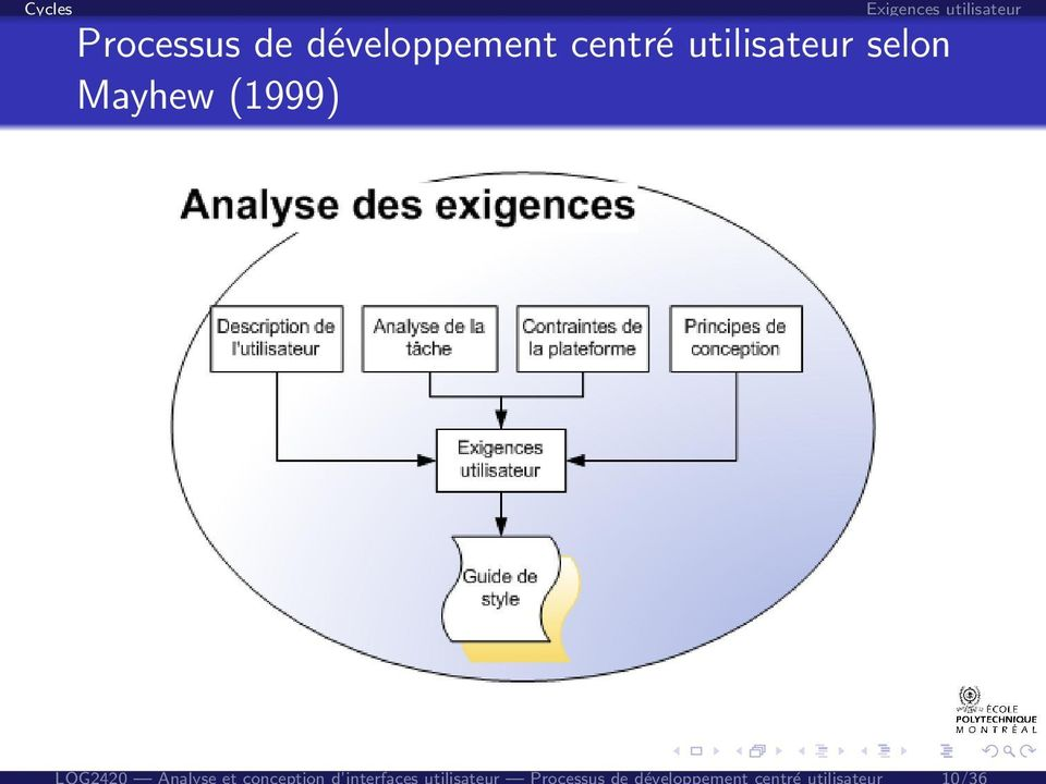 Analyse et conception d interfaces