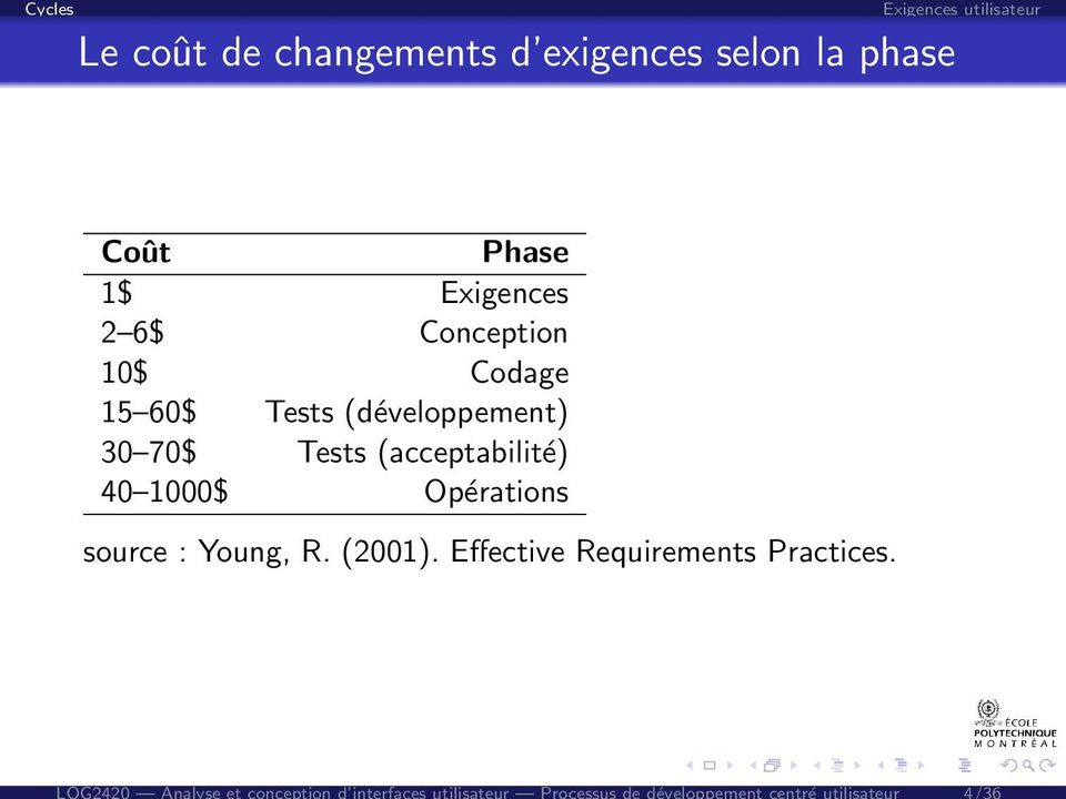 1$ Exigences 2 6$ Conception 10$ Codage 15 60$ Tests (développement) 30 70$ Tests