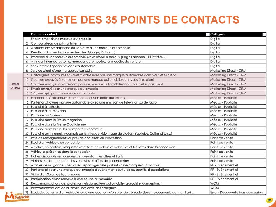 6 Avis des internautes sur les marques automobiles, les modèles de voiture Digital 7 Sites Internet spécialisés dans l'automobile Digital 8 Service client d'une marque automobile Marketing Direct -