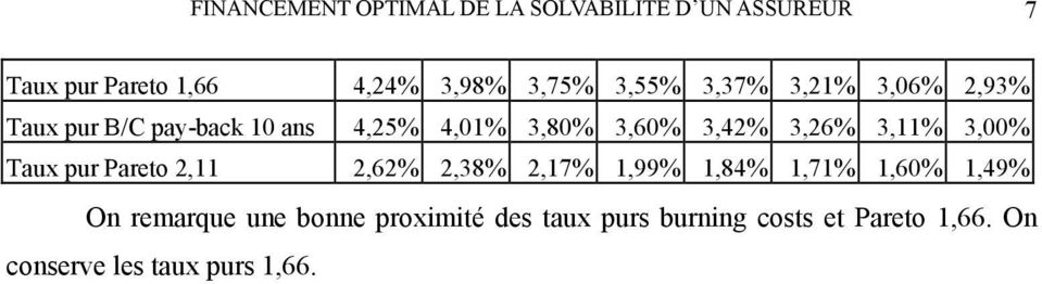3,26% 3,11% 3,00% Taux pur Pareto 2,11 2,62% 2,38% 2,17% 1,99% 1,84% 1,71% 1,60% 1,49% On