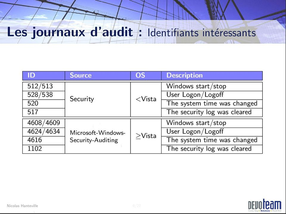security log was cleared 4608/4609 Windows start/stop 4624/4634 Microsoft-Windows- User