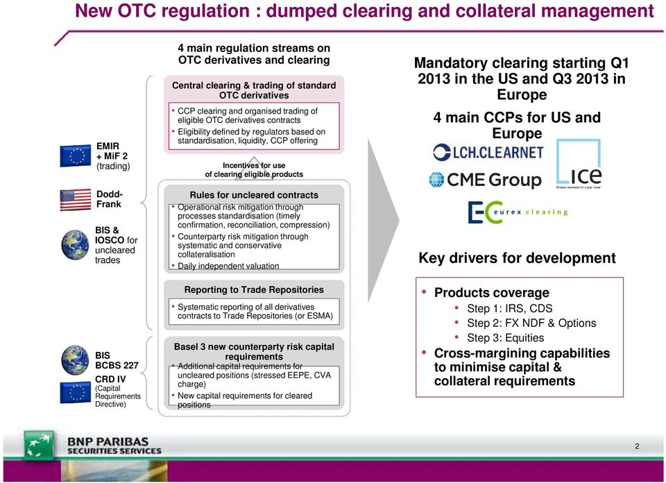 by regulators based on standardisation, liquidity, CCP offering Incentives for use of clearing eligible products Rules for uncleared contracts Operational risk mitigation through processes