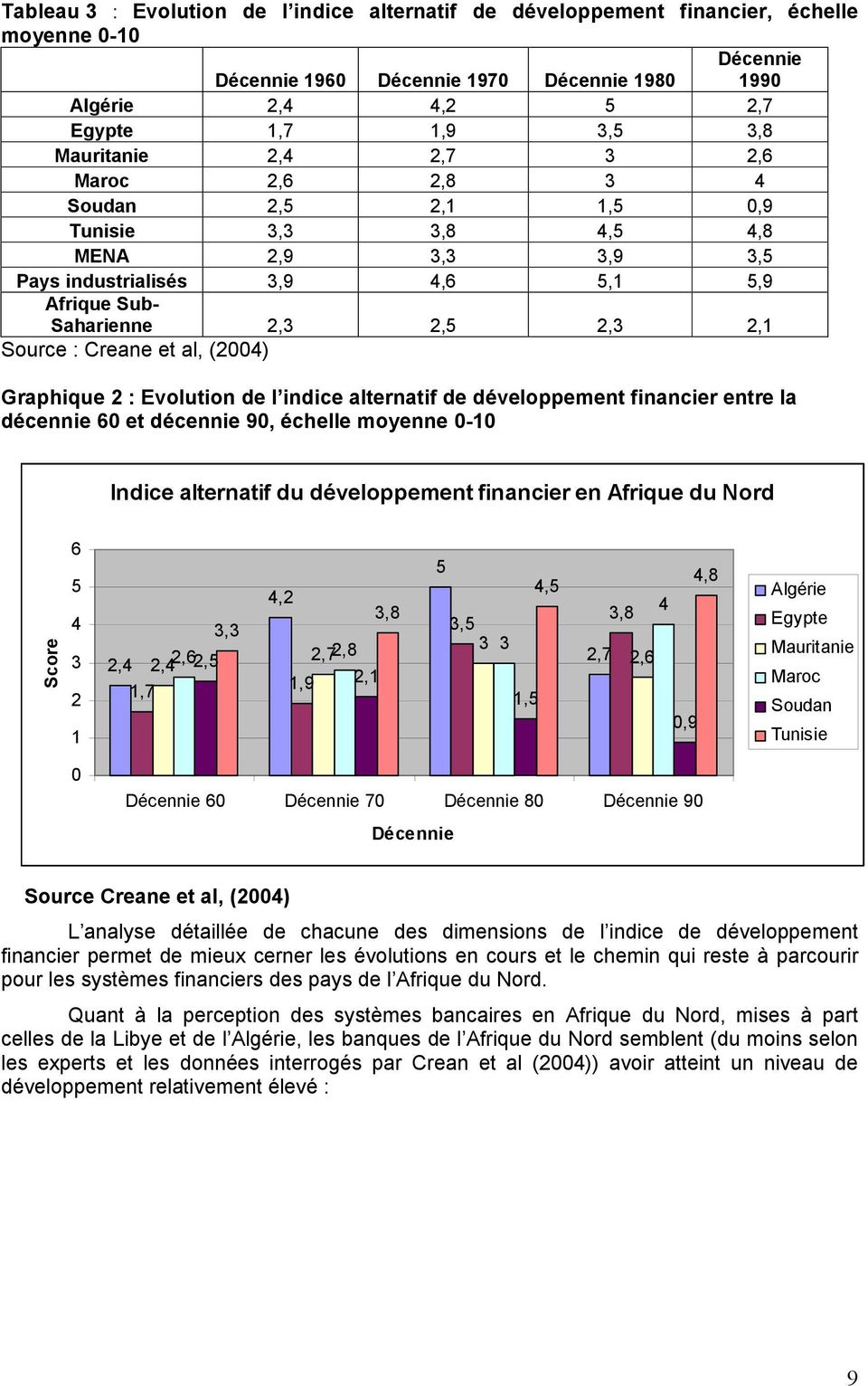 Creane et al, (2004) Graphique 2 : Evolution de l indice alternatif de développement financier entre la décennie 60 et décennie 90, échelle moyenne 0-10 Indice alternatif du développement financier