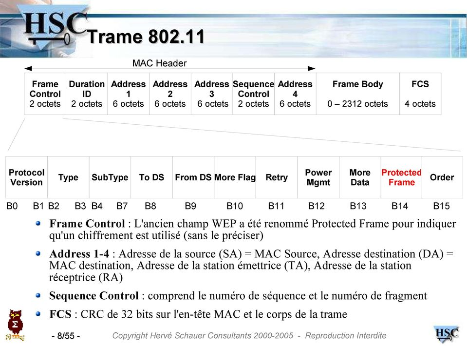 Protocol Version Type SubType To DS From DS More Flag Retry Power Mgmt More Data Protected Frame Order B0 B1 B2 B3 B4 B7 B8 B9 B10 B11 B12 B13 B14 B15 Frame Control : L'ancien champ WEP a été renommé