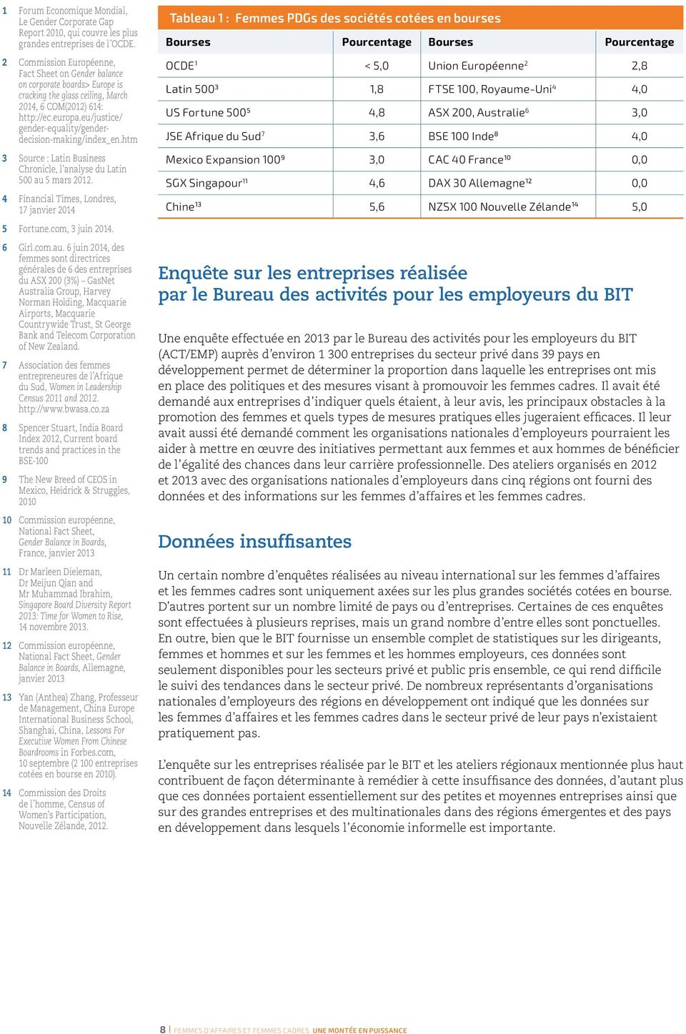 eu/justice/ gender-equality/genderdecision-making/index_en.htm 3 Source : Latin Business Chronicle, l analyse du Latin 500 au 5 mars 2012. 4 Financial Times, Londres, 17 janvier 2014 5 Fortune.