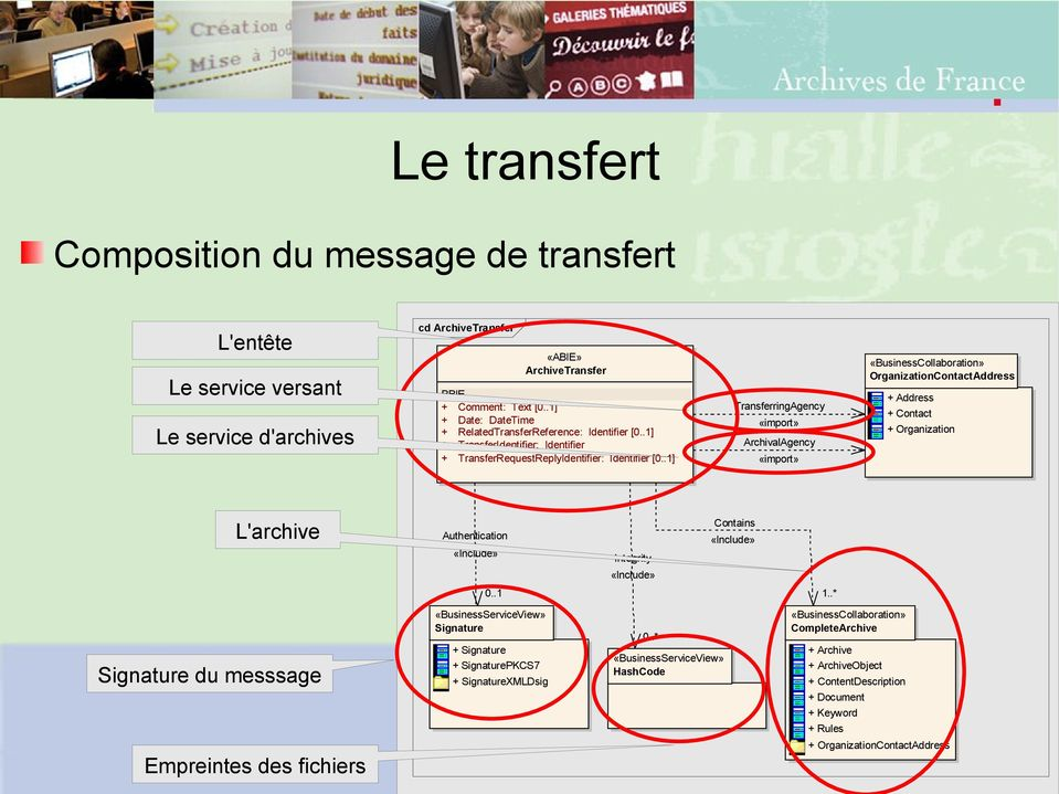 .1] TransferringAgency «import» ArchivalAgency «import» «BusinessCollaboration» OrganizationContactAddress Address Contact Organization L'archive Authentication «Include» Integrity Contains «Include»