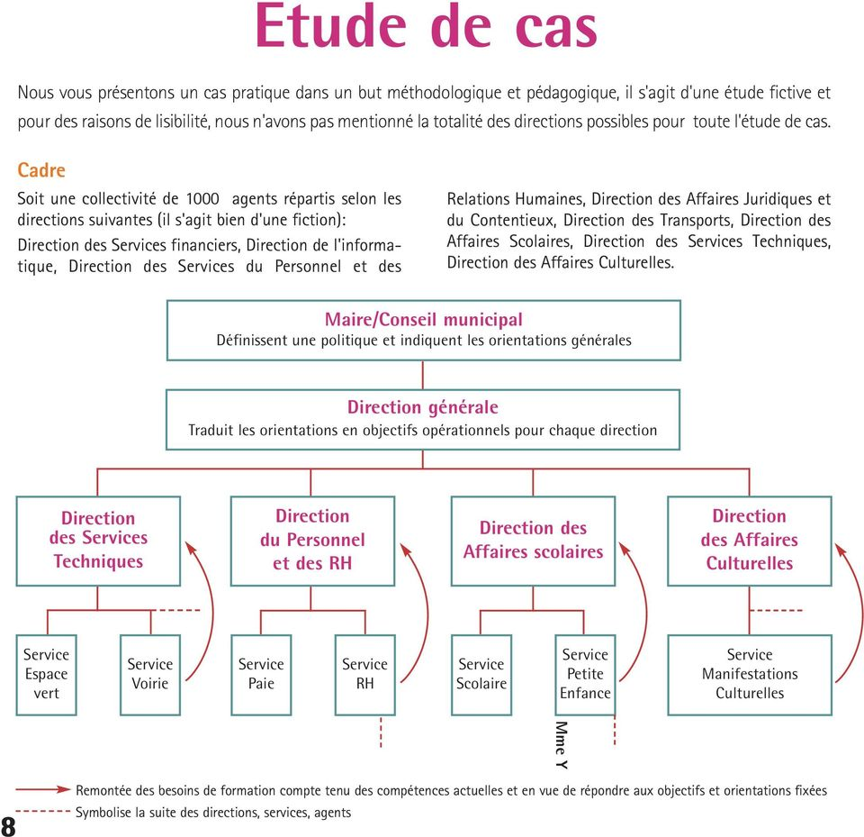 Cadre Soit une collectivité de 1000 aents répartis selon les directions suivantes (il s'ait bien d'une fiction): Direction des Services financiers, Direction de l'informatique, Direction des Services