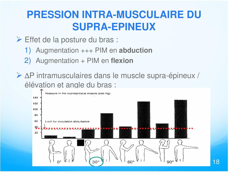 2) Augmentation + PIM en flexion P intramusculaires