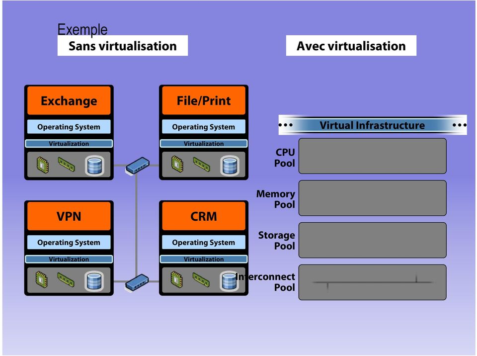CPU Pool Virtual Infrastructure VPN CRM Memory Pool