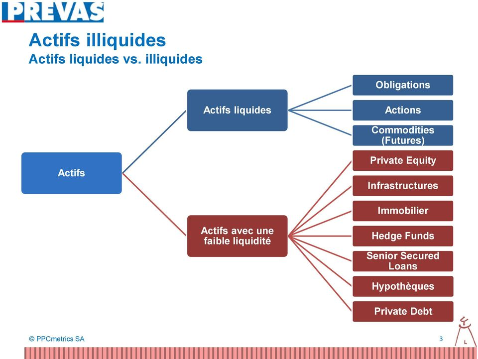 (Futures) Actifs Private Equity Infrastructures Immobilier Actifs