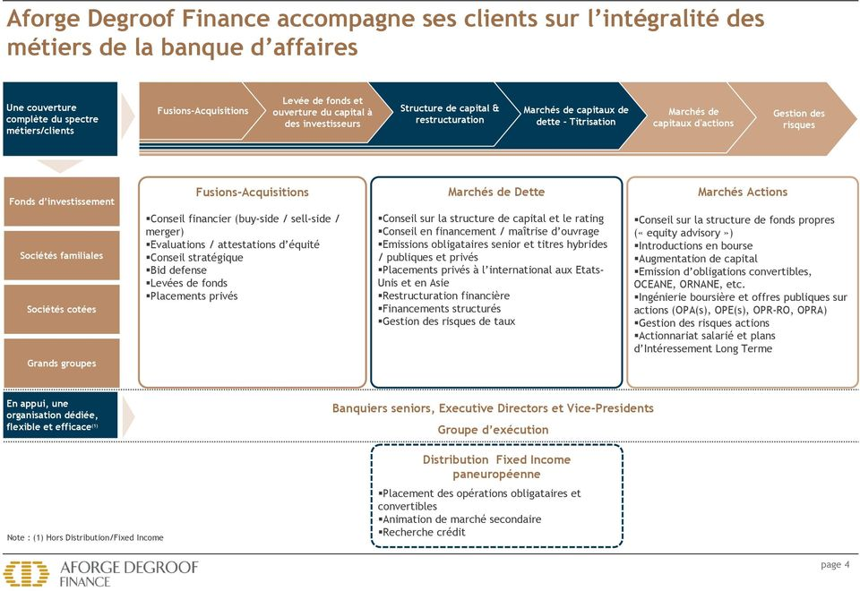 familiales Sociétés cotées Grands groupes Fusions-Acquisitions Conseil financier (buy-side / sell-side / merger) Evaluations / attestations d équité Conseil stratégique Bid defense Levées de fonds