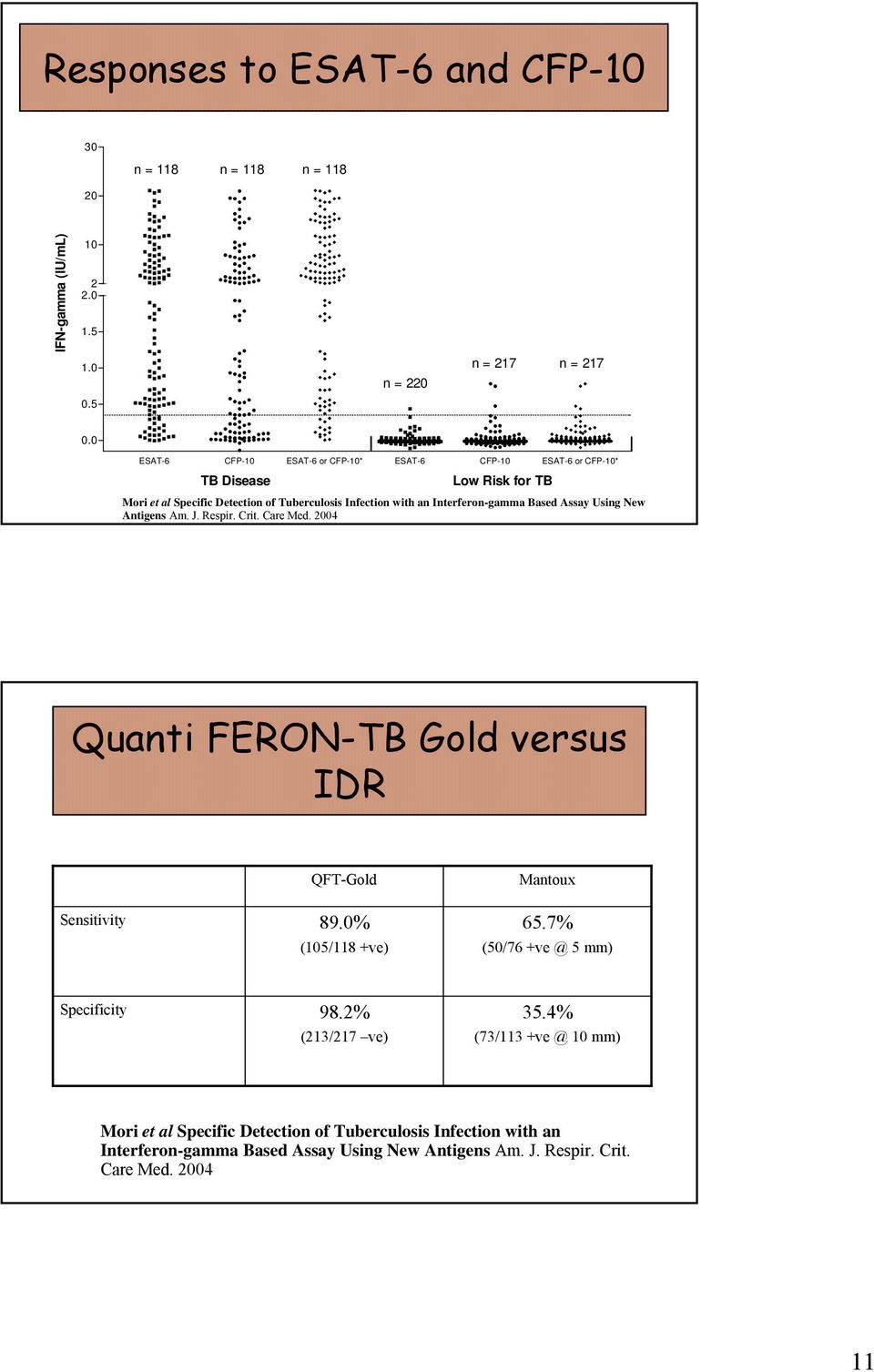 Interferon-gamma Based Assay Using New Antigens Am. J. Respir. Crit. Care Med. 2004 Quanti FERON-TB Gold versus IDR Sensitivity QFT-Gold 89.0% (105/118 +ve) Mantoux 65.