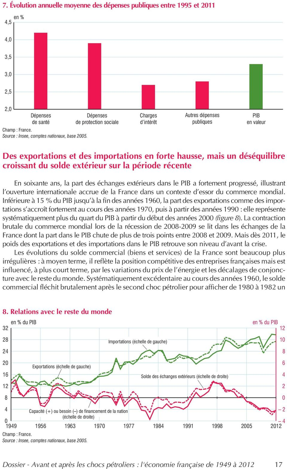 période récente En soixante ans, la part des échanges extérieurs dans le PIB a fortement progressé, illustrant l ouverture internationale accrue de la France dans un contexte d essor du commerce