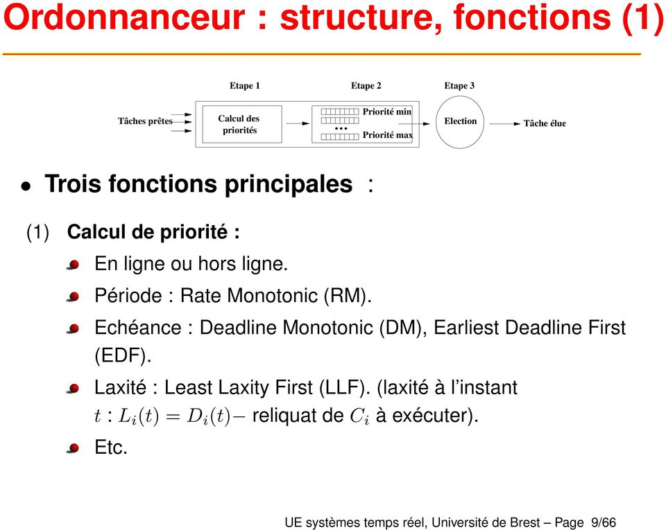 Période : Rate Monotonic (RM). Echéance : Deadline Monotonic (DM), Earliest Deadline First (EDF).