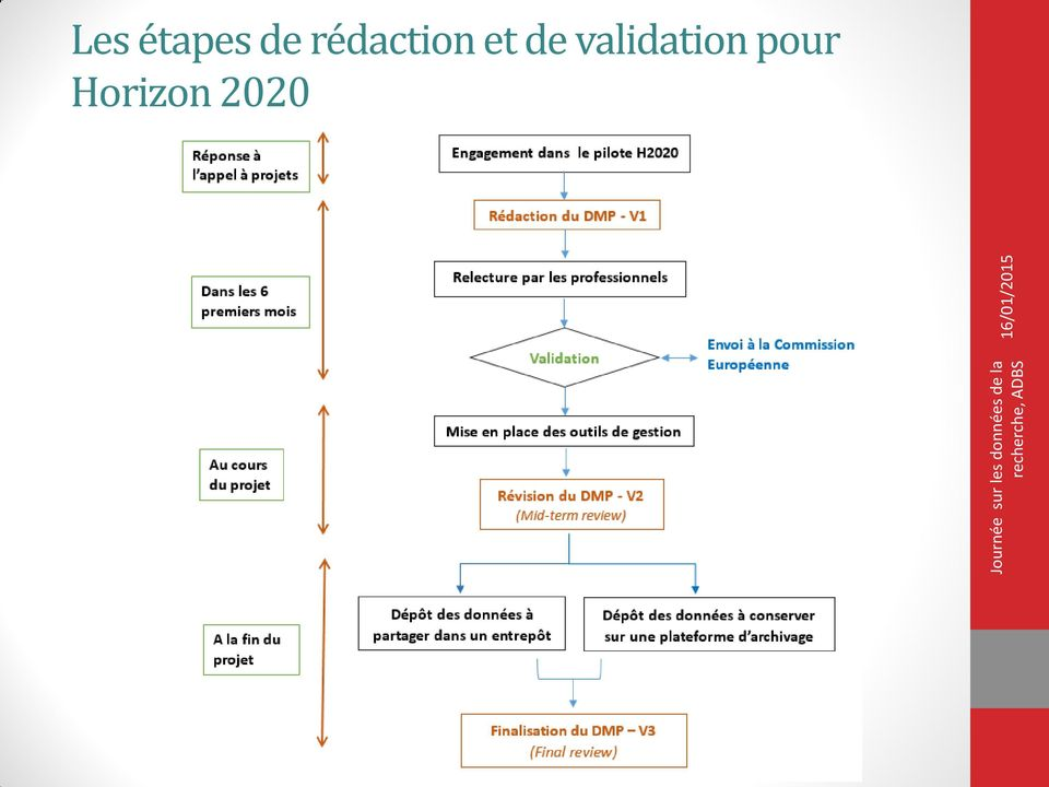 validation pour
