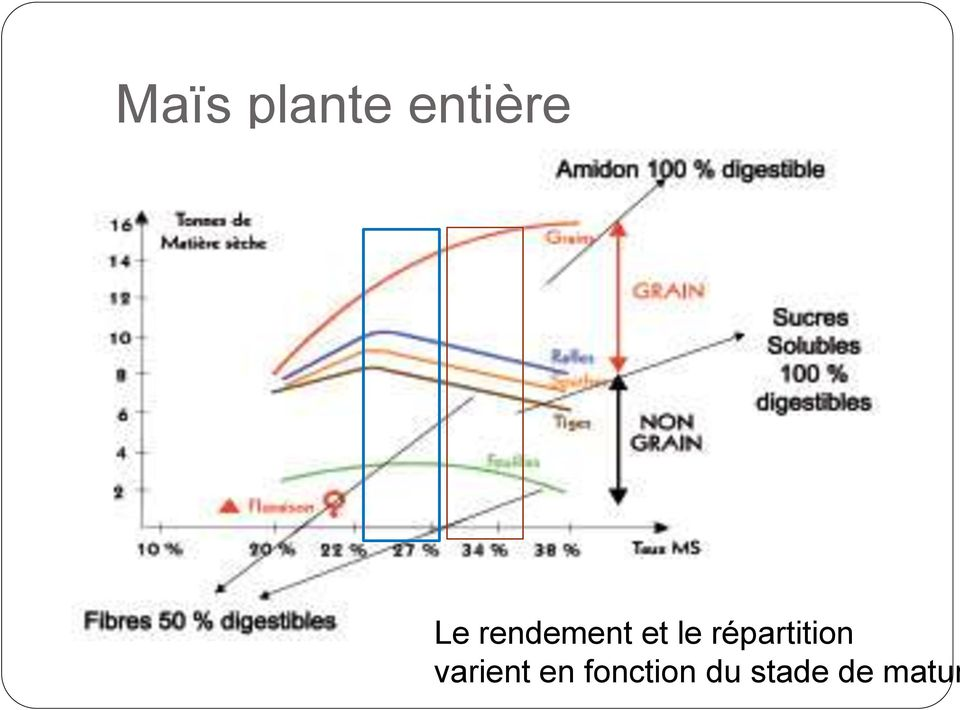 répartition varient
