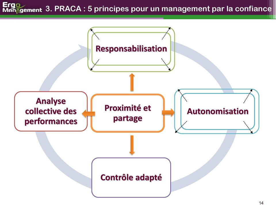 Analyse collective des performances