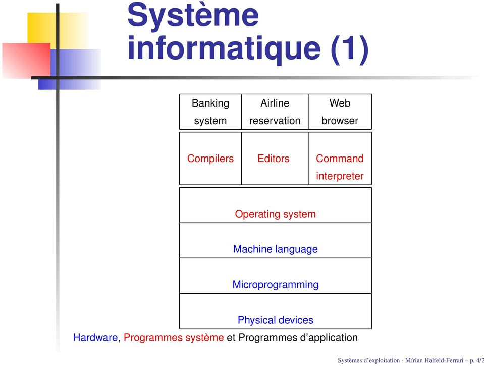 Microprogramming Physical devices Hardware, Programmes système et