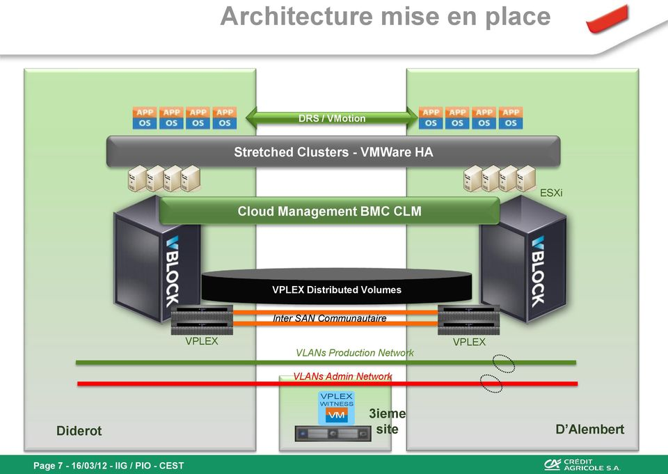 Communautaire VLANs Production Network VLANs Admin Network VPLEX Diderot