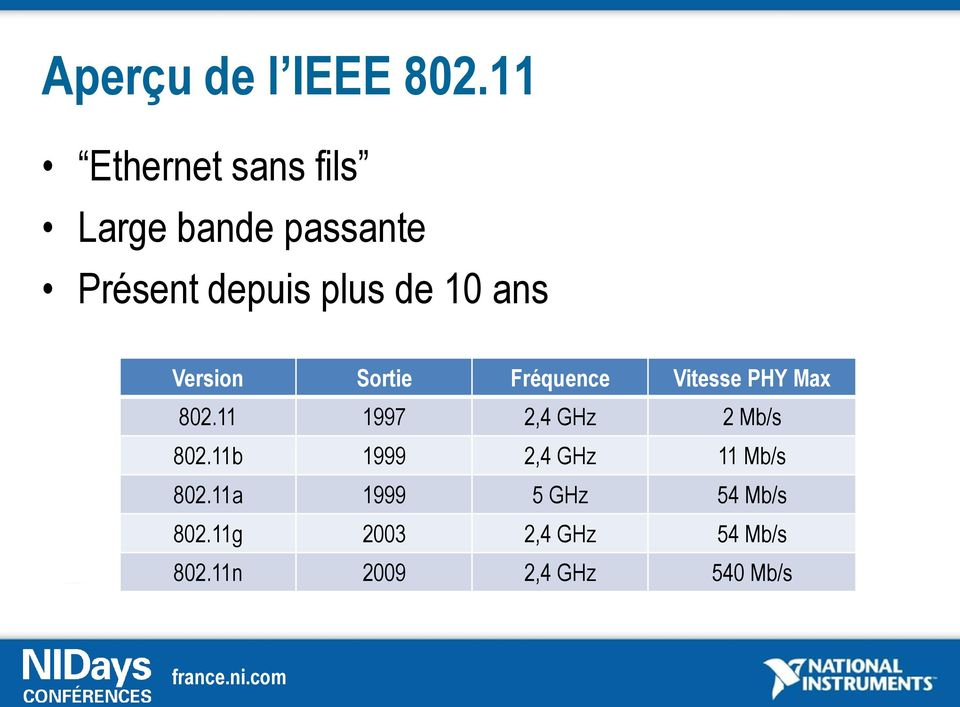 ans Version Sortie Fréquence Vitesse PHY Max 802.