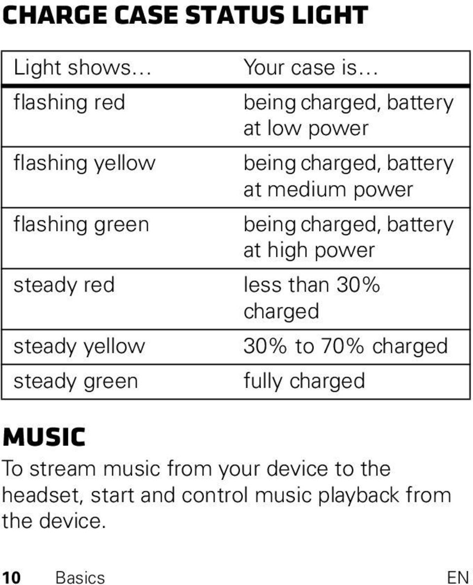 power steady red less than 30% charged steady yellow 30% to 70% charged steady green fully charged