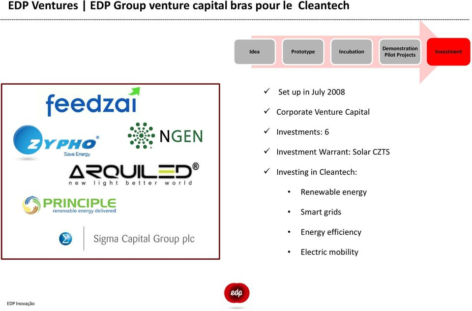 Venture Capital Investments: 6 Investment Warrant: Solar CZTS Investing in