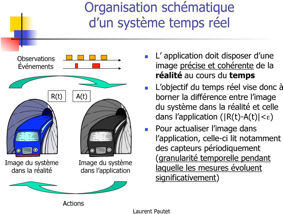 celle dans l application ( R(t)-A(t) <ε) Image du système dans la réalité Image du système dans l application Pour actualiser l image dans l