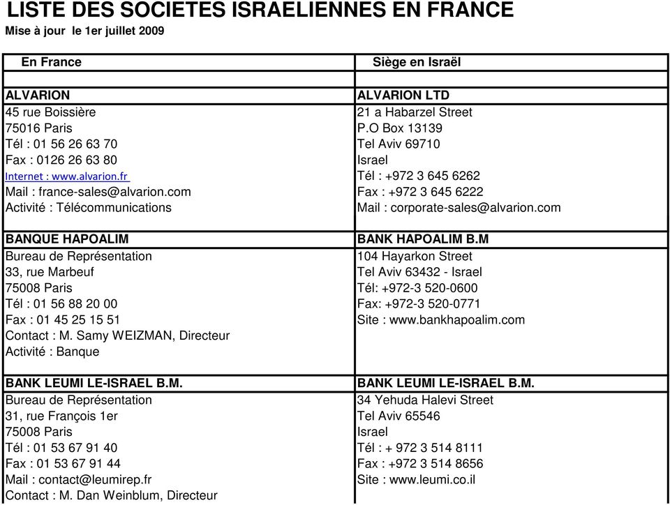 liste des societes israeliennes en france mise jour le 1er juillet pdf. Black Bedroom Furniture Sets. Home Design Ideas