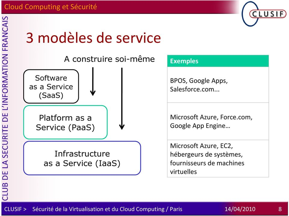 .. Platform as a Service (PaaS) Infrastructure as a Service (IaaS) Microsoft