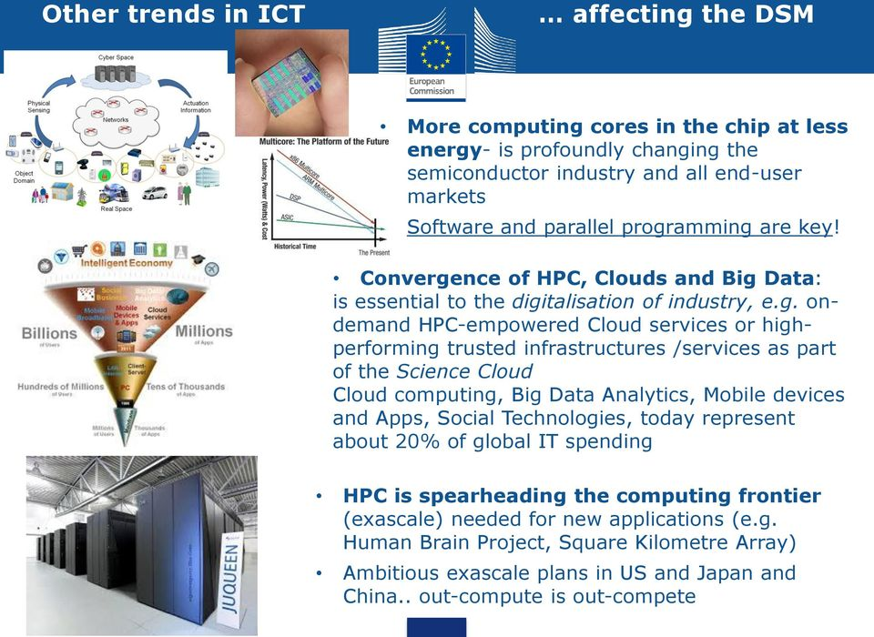 infrastructures /services as part of the Science Cloud Cloud computing, Big Data Analytics, Mobile devices and Apps, Social Technologies, today represent about 20% of global IT spending HPC