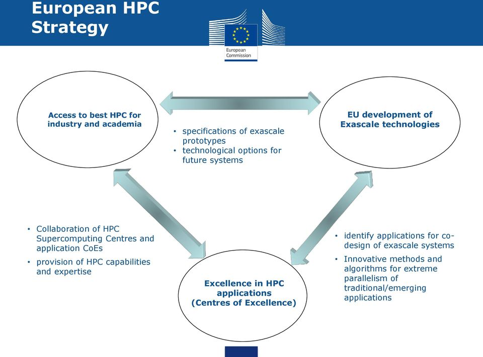 application CoEs provision of HPC capabilities and expertise Excellence in HPC applications (Centres of Excellence) identify