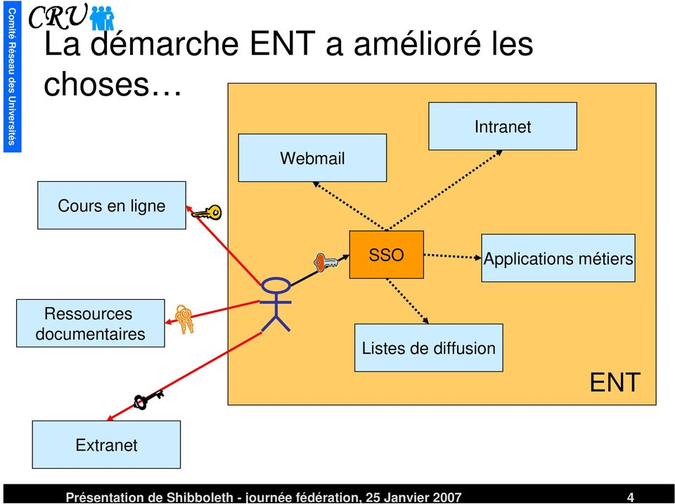 documentaires Listes de diffusion ENT Extranet