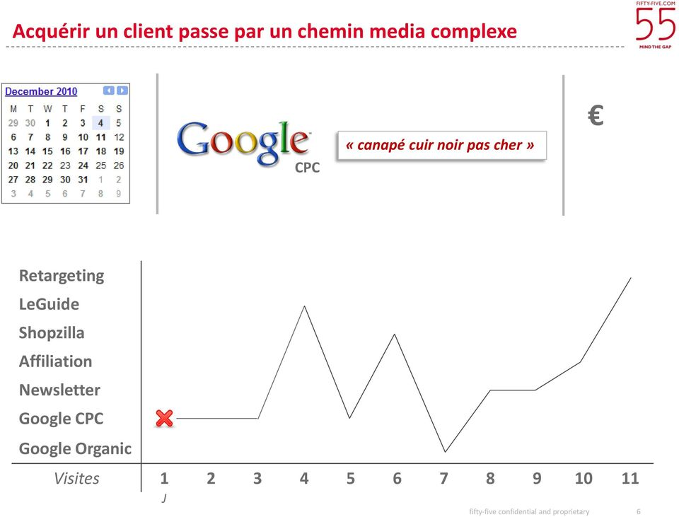 Affiliation Newsletter Google CPC Google Organic Visites 1