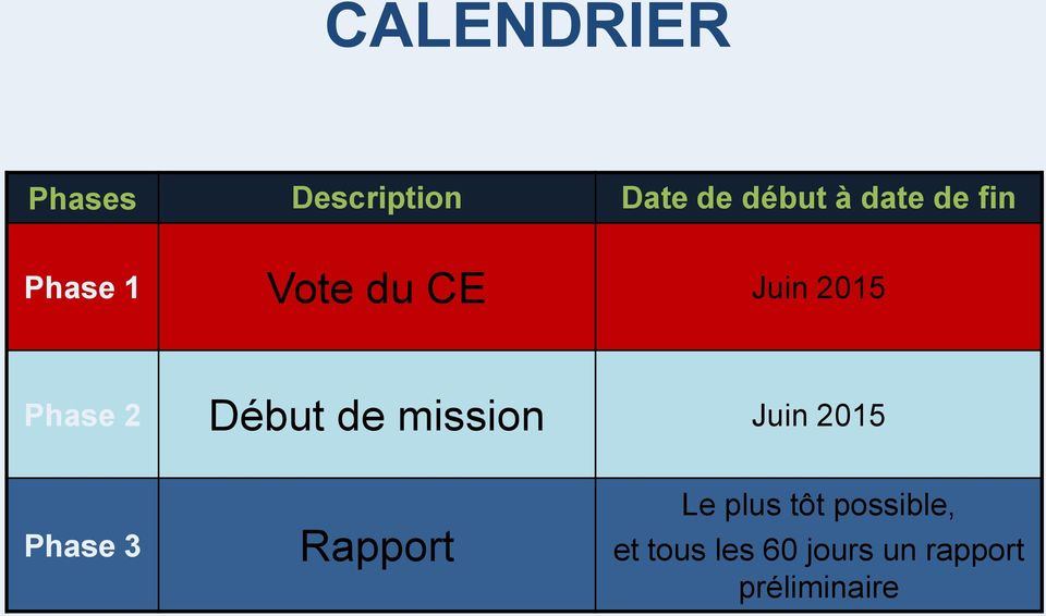 de mission Juin 2015 Phase 3 Rapport Le plus tôt