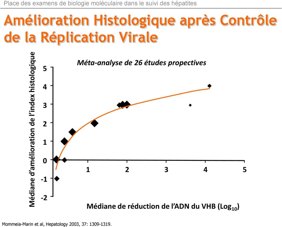 Réplication Virale 5 Méta-analyse de 26 études propectives 4 3 2 1 0-1 -2 1 2 3 4 5