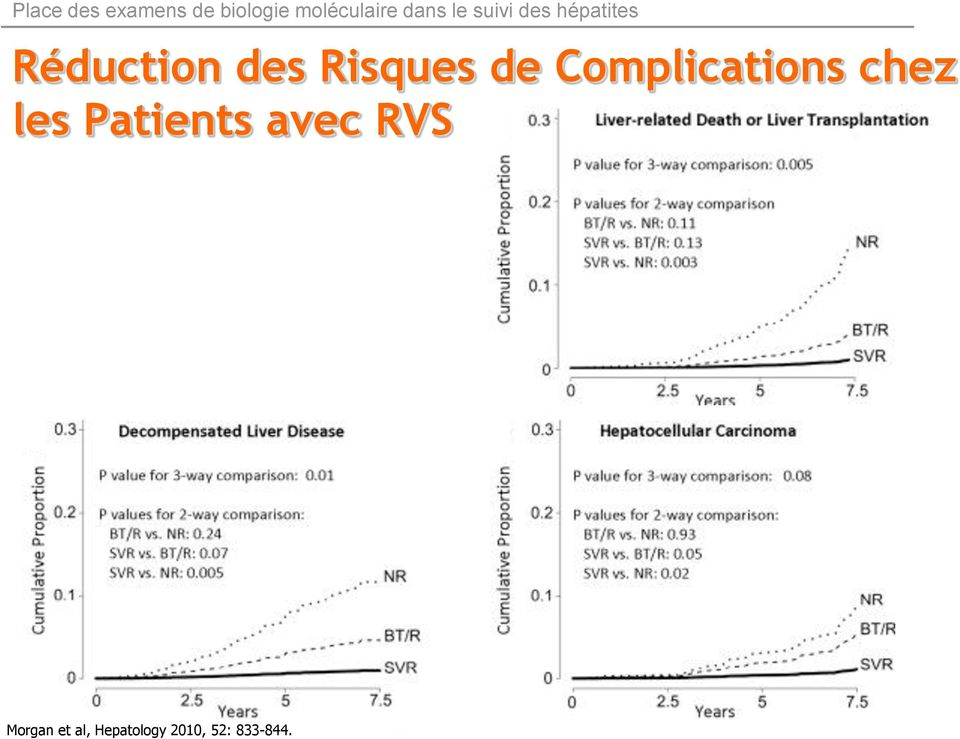 Patients avec RVS Morgan et